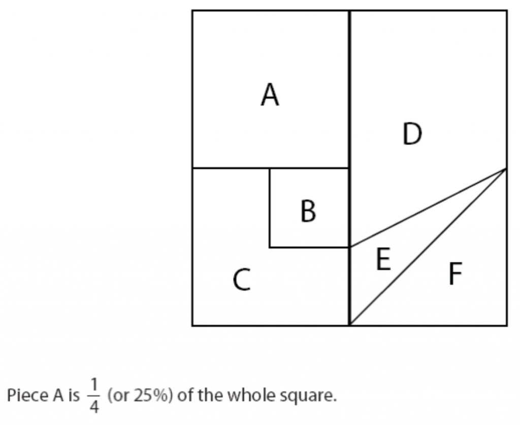 Dissecting a square